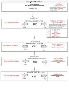 Discipline flow chart powerpoint ppt presentation also id rh slideserve