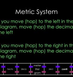 metric system if you move hop to the left in the diagram move hop the decimal to the left if you move hop to the right in the diagram  [ 1024 x 768 Pixel ]