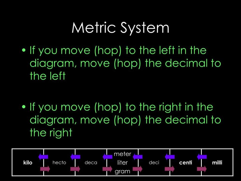 medium resolution of metric system if you move hop to the left in the diagram move hop the decimal to the left if you move hop to the right in the diagram