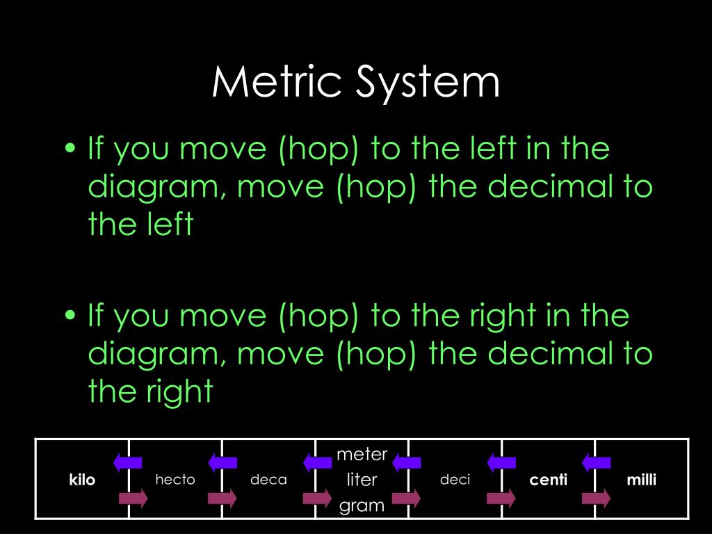hight resolution of metric system if you move hop to the left in the diagram move hop the decimal to the left if you move hop to the right in the diagram