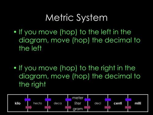 small resolution of metric system if you move hop to the left in the diagram move hop the decimal to the left if you move hop to the right in the diagram