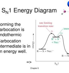 sn1 energy diagram  [ 1024 x 768 Pixel ]