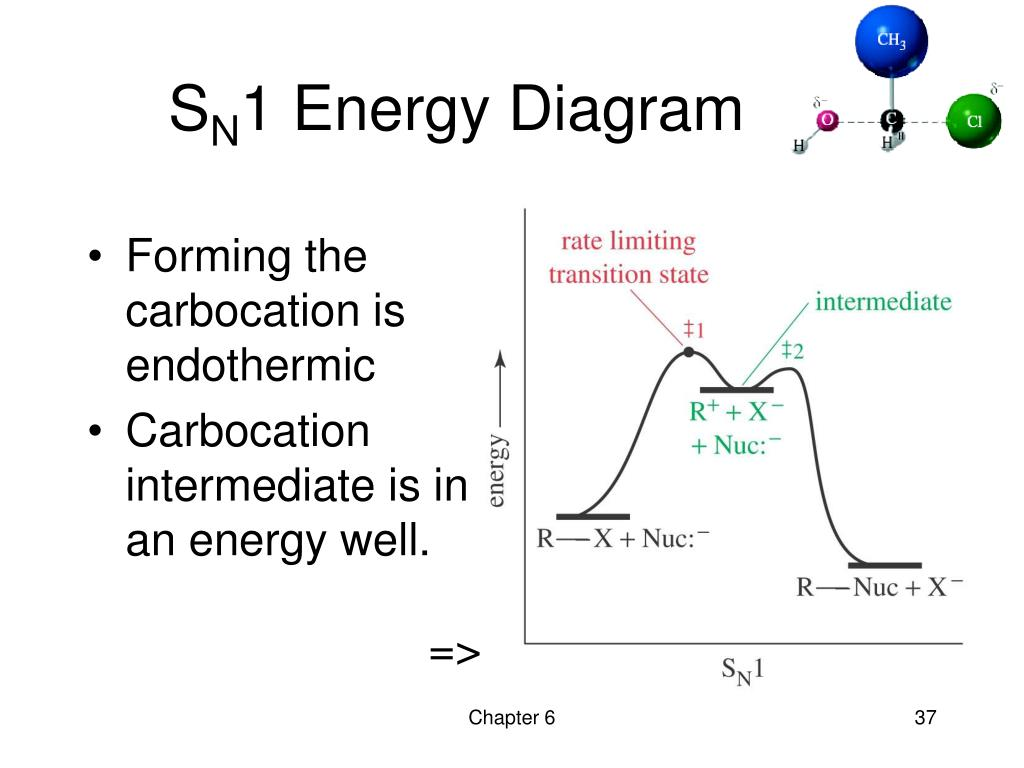 hight resolution of sn1 energy diagram
