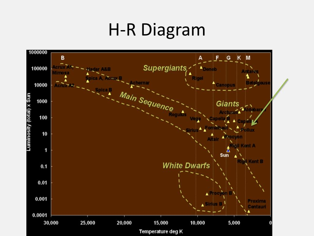hight resolution of h r diagram