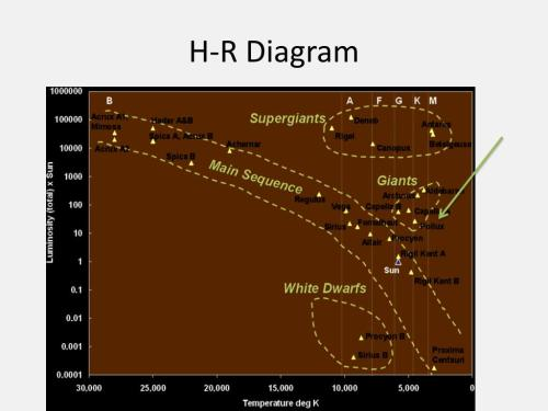 small resolution of h r diagram