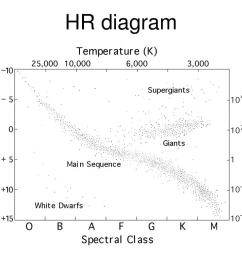 hr diagram questions is the main sequence lifetime of a massive star longer or shorter than that of a less massive star which is cooler a star with  [ 1024 x 768 Pixel ]