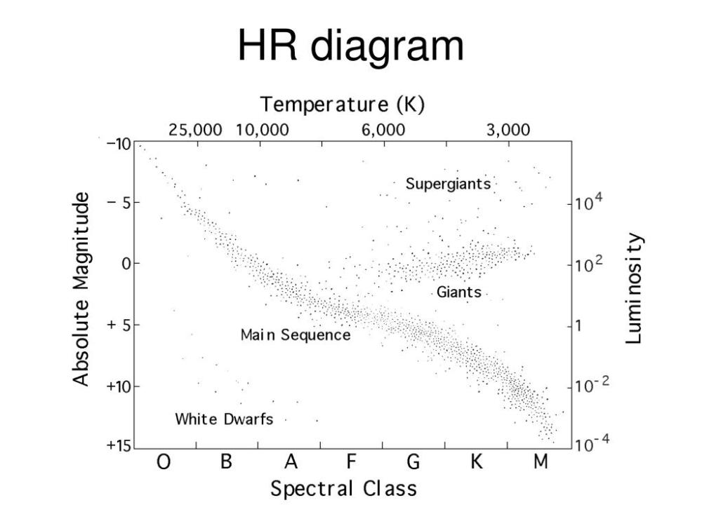 medium resolution of hr diagram questions is the main sequence lifetime of a massive star longer or shorter than that of a less massive star which is cooler a star with