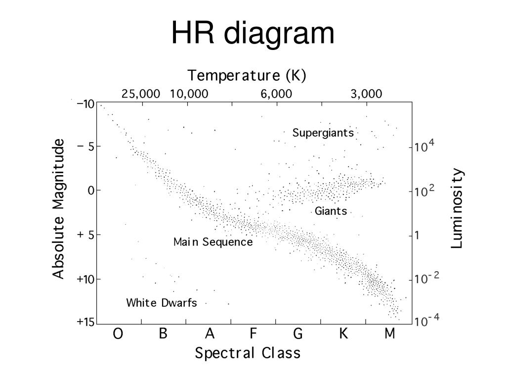 hight resolution of hr diagram questions is the main sequence lifetime of a massive star longer or shorter than that of a less massive star which is cooler a star with