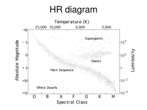 small resolution of hr diagram questions is the main sequence lifetime of a massive star longer or shorter than that of a less massive star which is cooler a star with