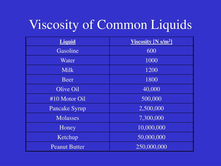 PPT - Viscosity of Common Liquids PowerPoint Presentation ...