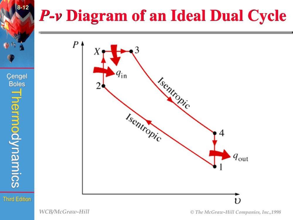 medium resolution of  fig 8 23 8 12 p v diagram