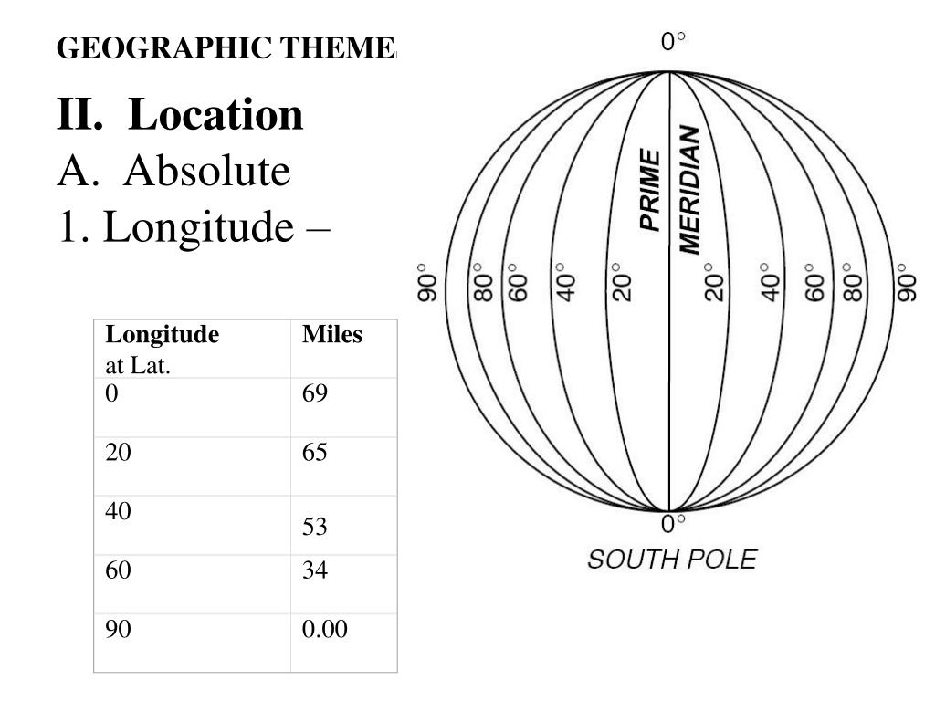PPT - I. Define geography Spatial science
