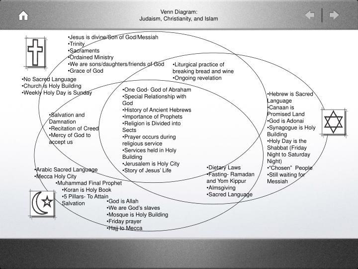 islam judaism christianity venn diagram