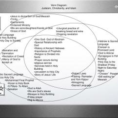 Christianity Vs Islam Venn Diagram Vl Commodore Wiring Judaism And Online Ppt Powerpoint For Muslims