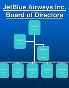 Jetblue airways incard of directors also ppt powerpoint presentation id rh slideserve
