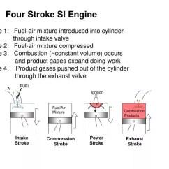 4 Stroke Petrol Engine Diagram On Q Legrand Rj45 Wiring Ppt - Four Si Powerpoint Presentation Id:3126348