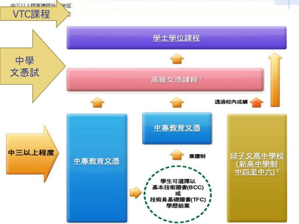 PPT - 中 六多元 出路簡介 PowerPoint Presentation. free download - ID:3162280