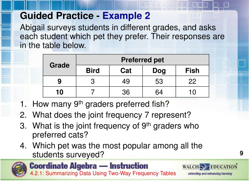 Two Way Frequency Tables Common Core Algebra 1 Homework