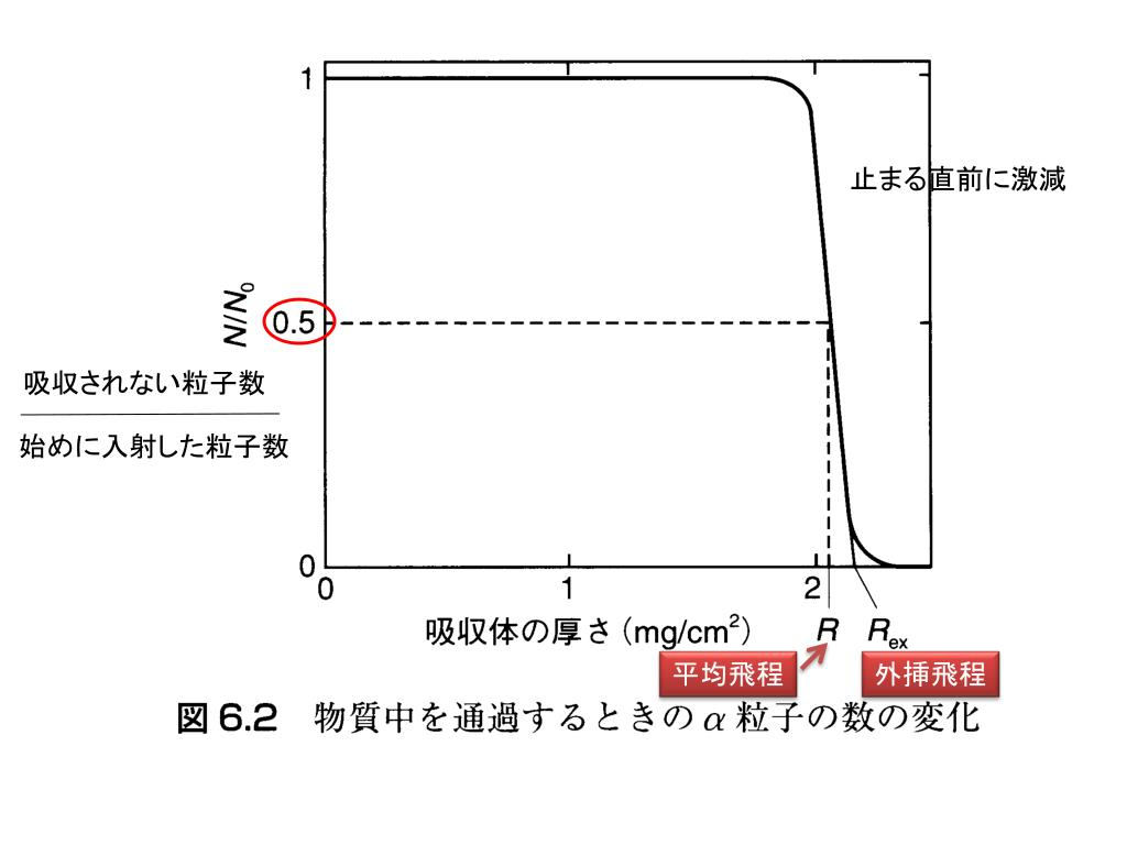 PPT - 放射線と物質の相互作用 PowerPoint Presentation. free download - ID:3181604