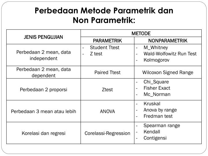 Dari jenis data maupun jumlah sampel yang digunakan dalam penelitian dikenal ada motde statistik yang biasa digunakan yaitu statistik parametrik dan nonparametrik. Ppt Perbedaan Metode Parametrik Dan Non Parametrik Powerpoint Presentation Id 3185847