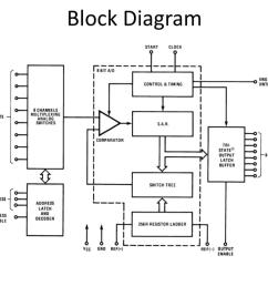 block diagram of 0808 wiring diagram table dac0808 block diagram [ 1024 x 768 Pixel ]