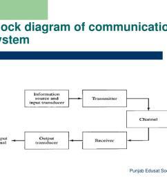 block diagram of communication system [ 1024 x 768 Pixel ]