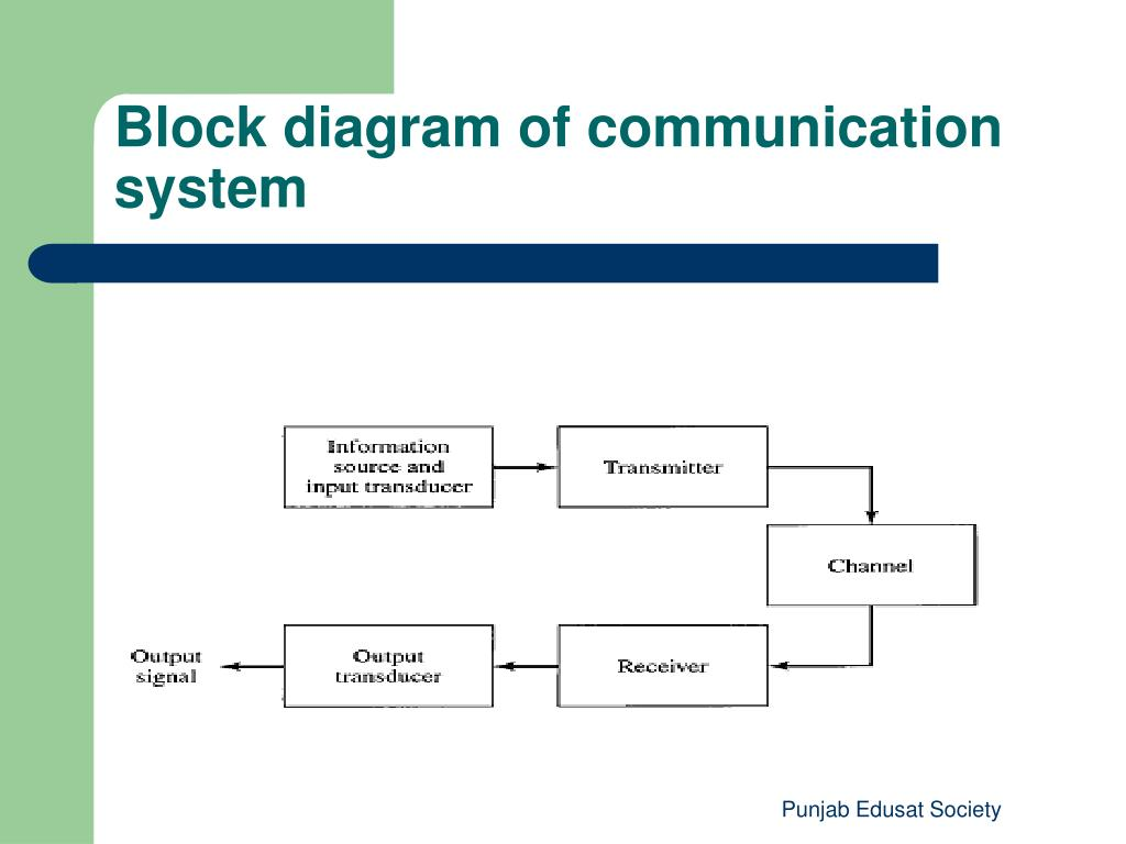 hight resolution of block diagram of communication system