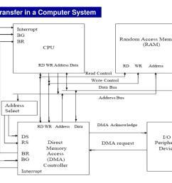 dma transfer in a computer system block diagram  [ 1024 x 768 Pixel ]