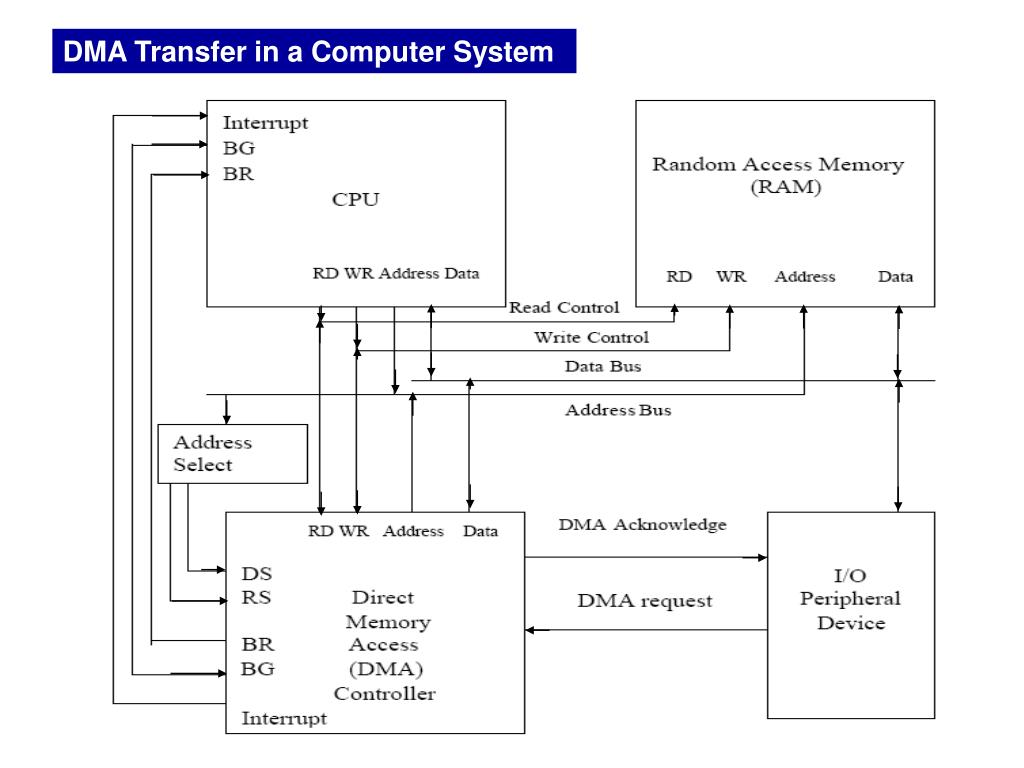 hight resolution of dma transfer in a computer system block diagram