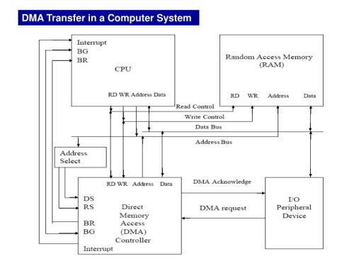 small resolution of dma transfer in a computer system block diagram