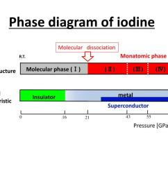 ppt hall effect of iodine in high pressure powerpoint presentation id 3227877 [ 1024 x 768 Pixel ]