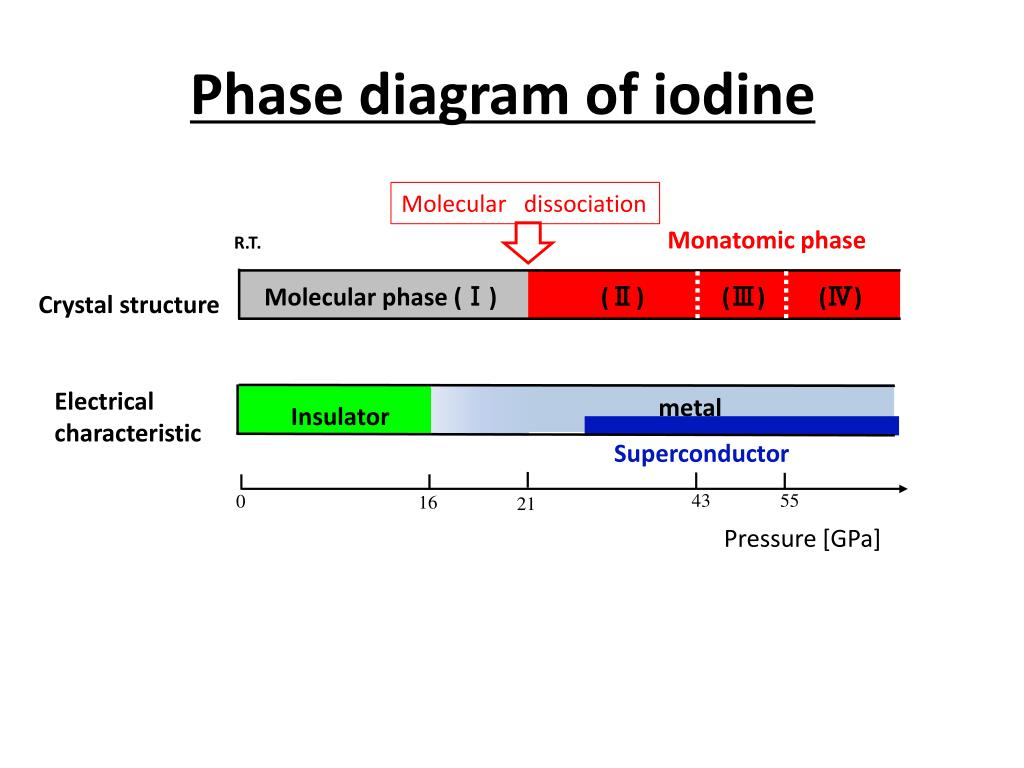 hight resolution of ppt hall effect of iodine in high pressure powerpoint presentation id 3227877