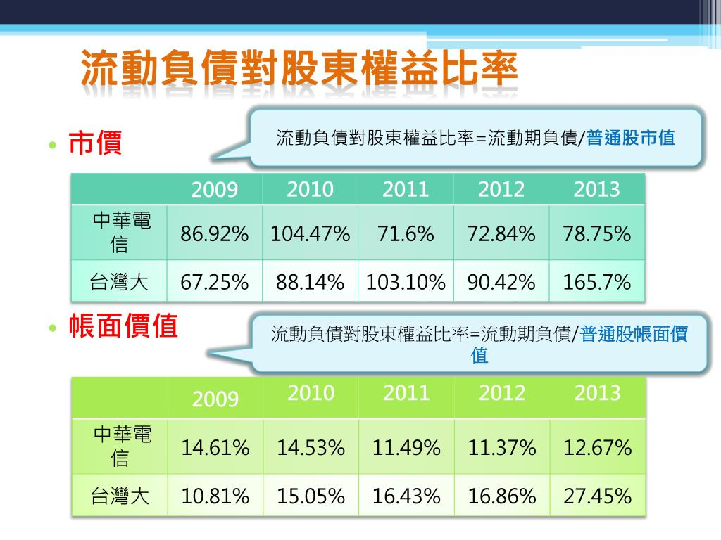 PPT - 中華電信 v.s 臺灣大財務報表分析 PowerPoint Presentation - ID:3231349
