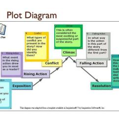 The Lottery By Shirley Jackson Plot Diagram S10 Wiring Ppt Elements Of Literature Powerpoint Presentation Id 3234685