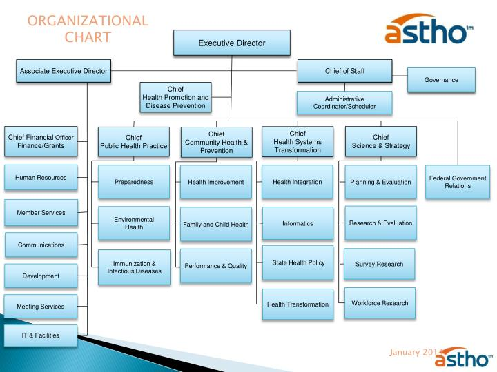 PPT  Overview of the Association of State and Territorial