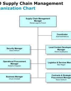 Supply chain organisation chart also seatle davidjoel rh