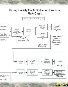 Dining facility cash collection process flow chart powerpoint ppt presentation also rh slideserve