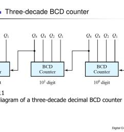 6 11 block diagram of a three decade decimal bcd counter [ 1024 x 768 Pixel ]