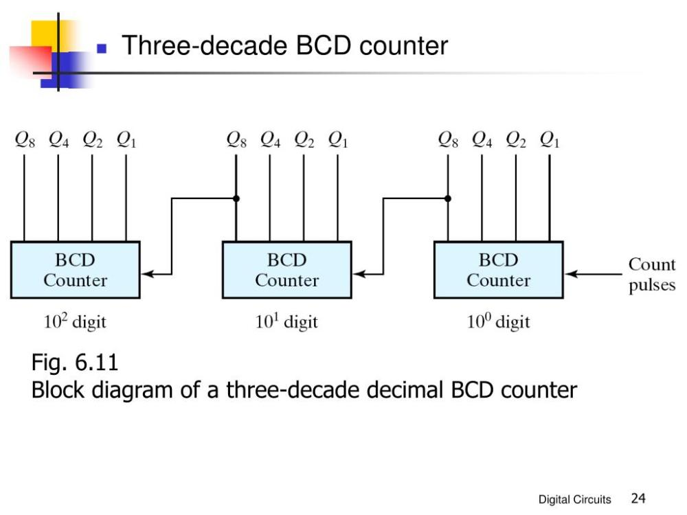 medium resolution of 6 11 block diagram of a three decade decimal bcd counter