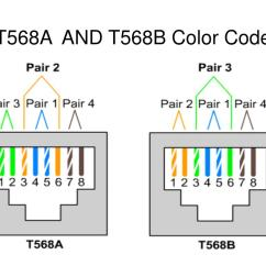 T568b Color Diagram Parts Of The Sun T568a Wiring Sonos