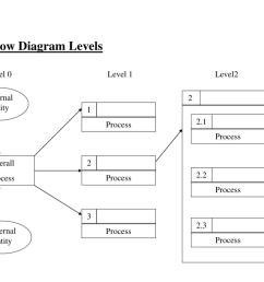 2 2 3 2 2 2 1 process process process external entity external entity 1 3 2 process process process data flow diagram levels level 0 level 1 level2 overall  [ 1024 x 768 Pixel ]