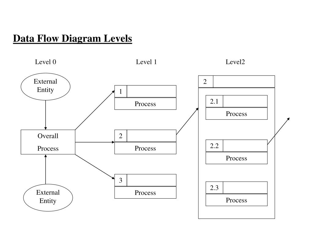 hight resolution of 2 2 3 2 2 2 1 process process process external entity external entity 1 3 2 process process process data flow diagram levels level 0 level 1 level2 overall