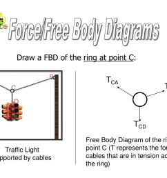 a b c d force free body diagrams draw a fbd of the ring at point c tca tcb tcd free body diagram of the ring at point c t represents the force of  [ 1024 x 768 Pixel ]
