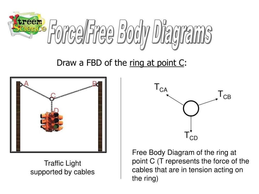 medium resolution of a b c d force free body diagrams draw a fbd of the ring at point c tca tcb tcd free body diagram of the ring at point c t represents the force of