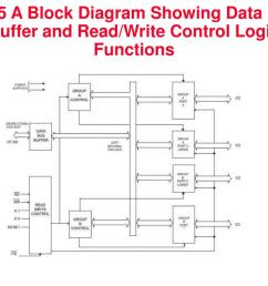 8255 a block diagram showing data bus buffer and read write control logic functions [ 1024 x 768 Pixel ]