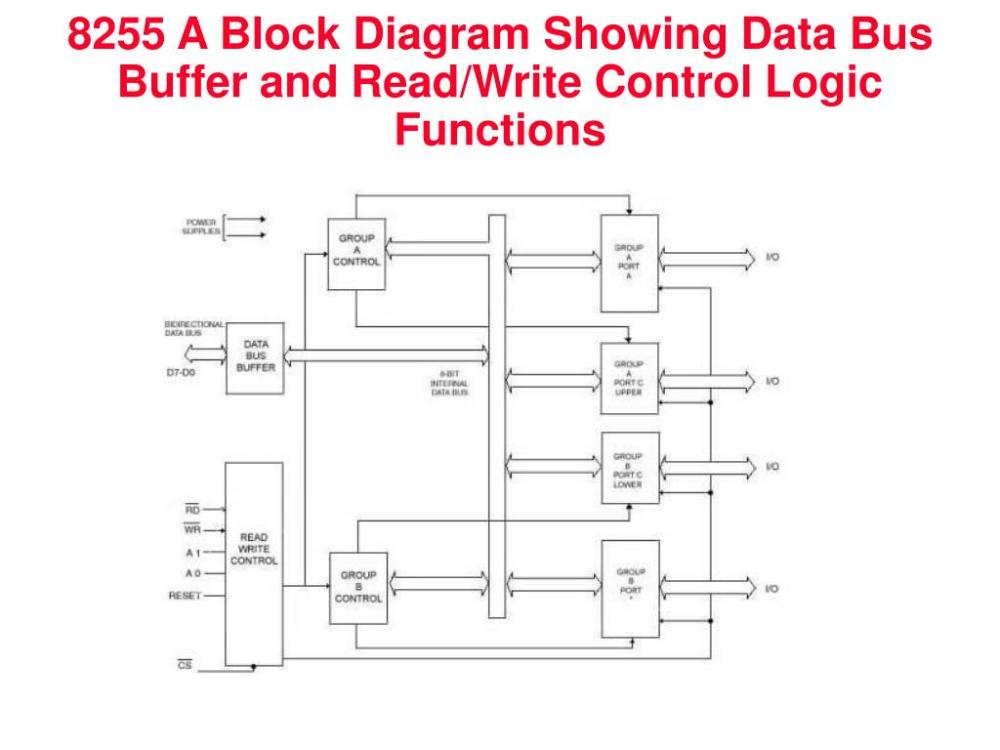 medium resolution of 8255 a block diagram showing data bus buffer and read write control logic functions