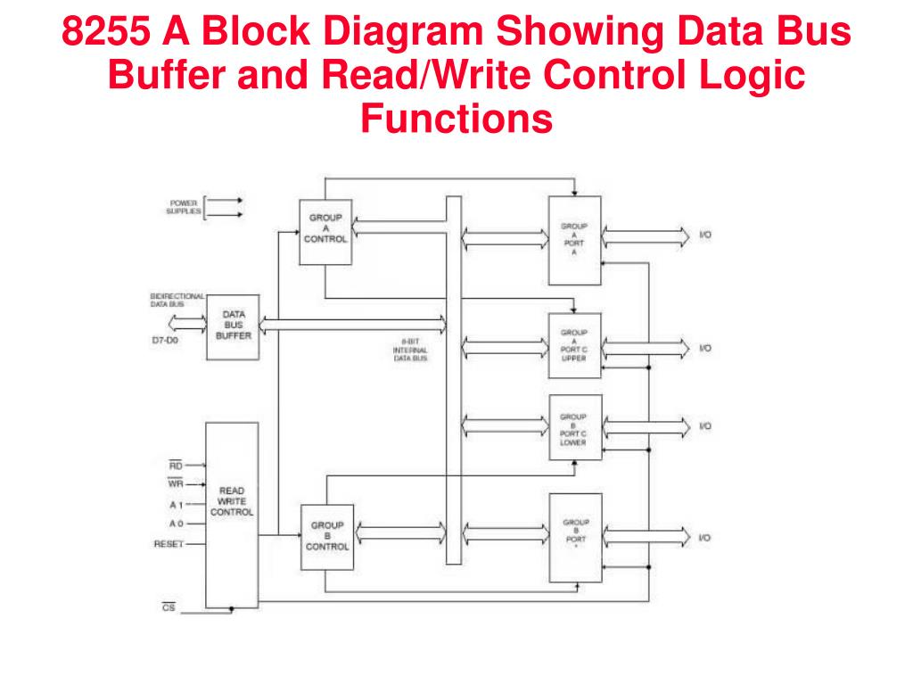 hight resolution of 8255 a block diagram showing data bus buffer and read write control logic functions