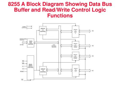 small resolution of 8255 a block diagram showing data bus buffer and read write control logic functions