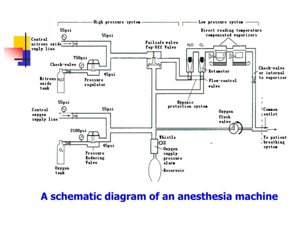 medium resolution of a schematic diagram of an anesthesia machine
