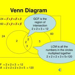 Hcf And Lcm Using Venn Diagrams Directv Whole Home Wiring Diagram Ppt Use Of To Find The Gcf Powerpoint